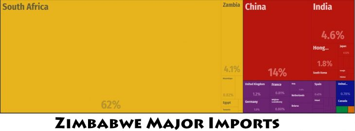 Zimbabwe Major Imports