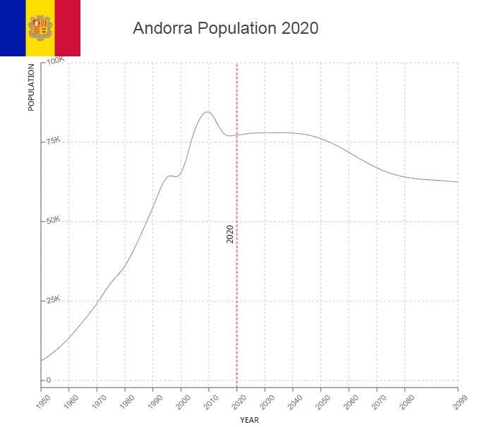 Andorra Population