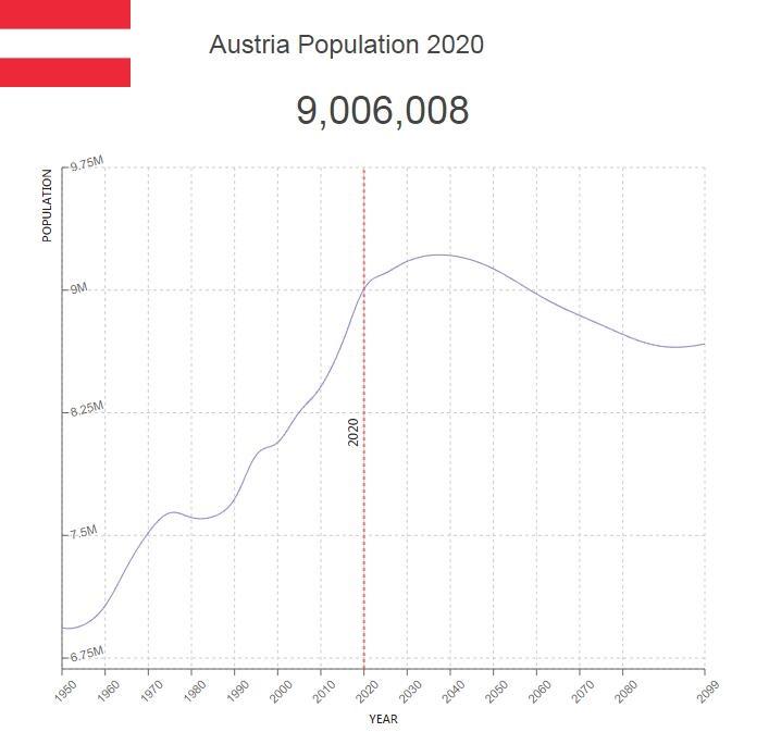 Austria Population