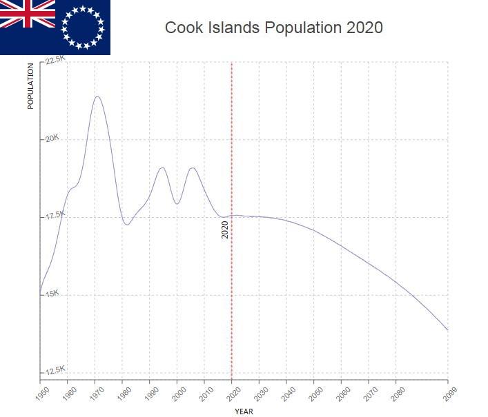 Cook Islands Population