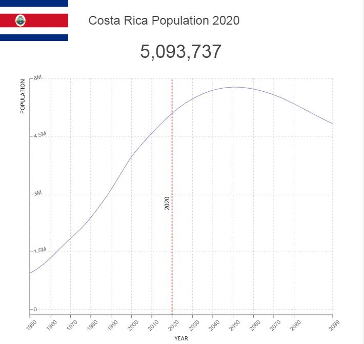 Costa Rica Population