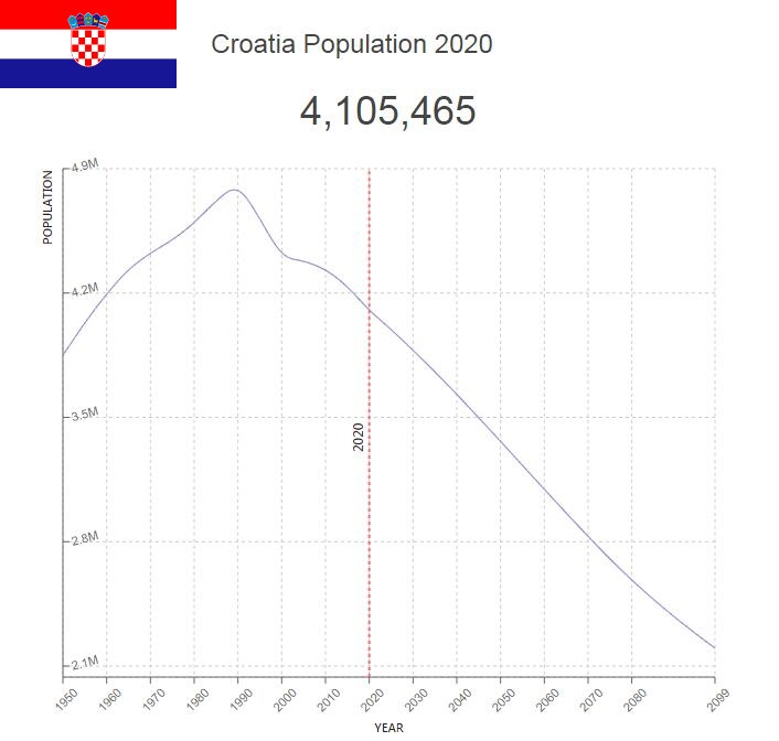 Croatia Population