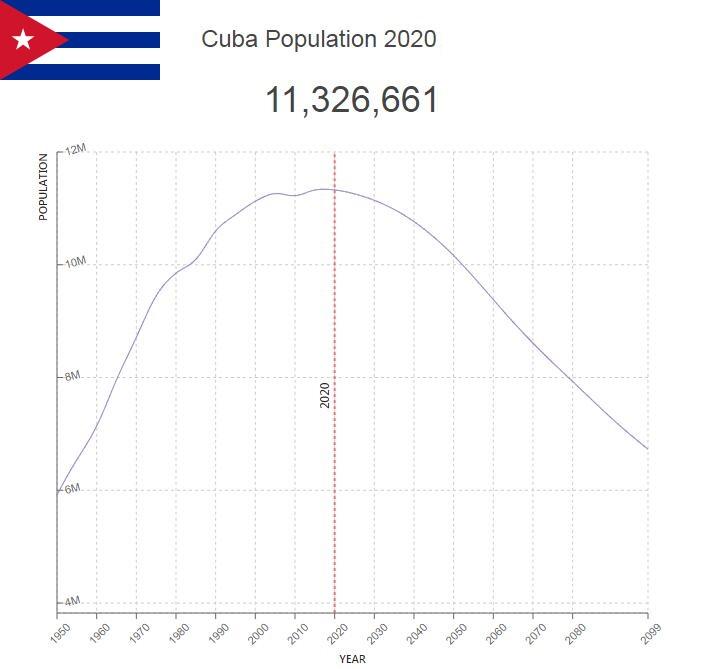 Cuba Population