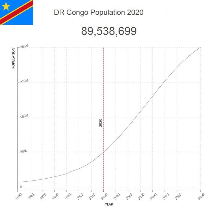 DR Congo Population