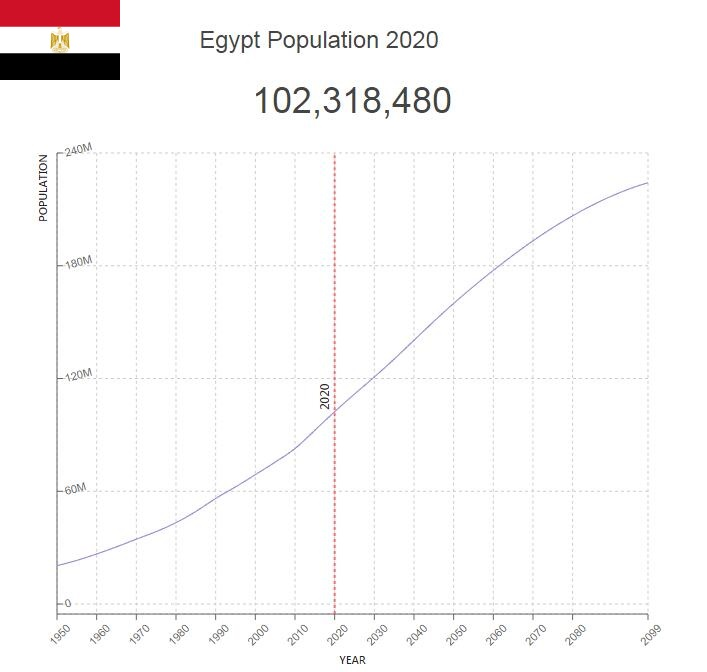Egypt Population