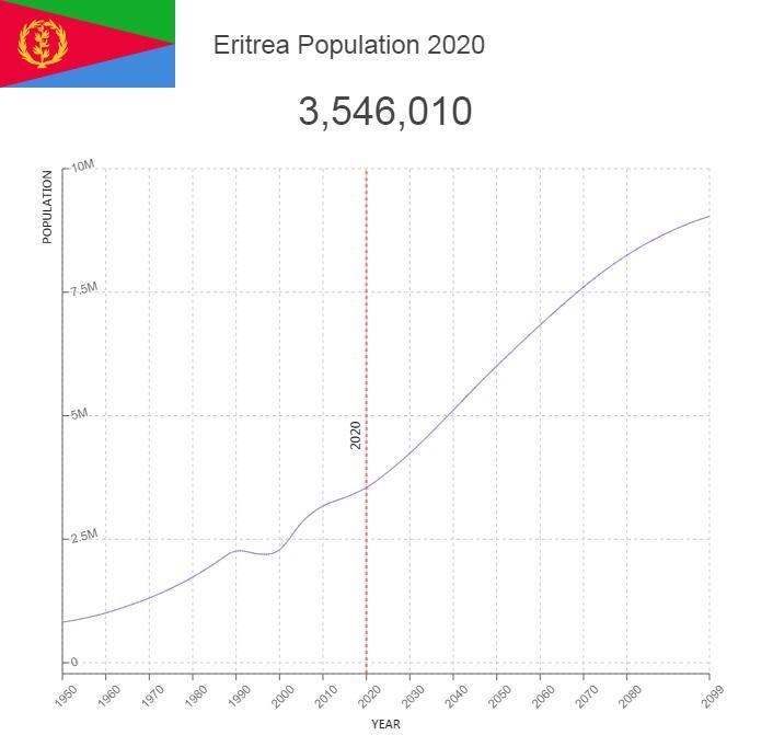 Eritrea Population