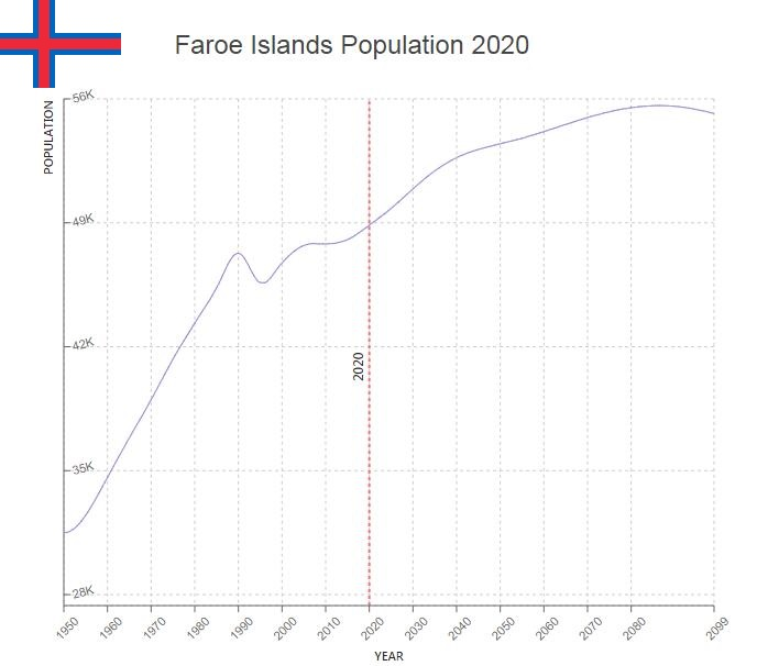 Faroe Islands Population