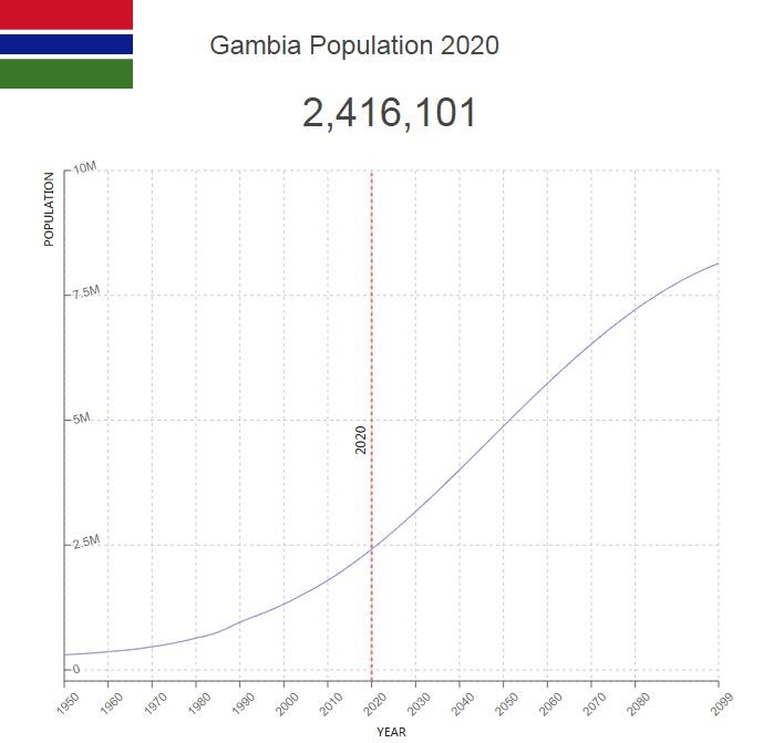 Gambia Population