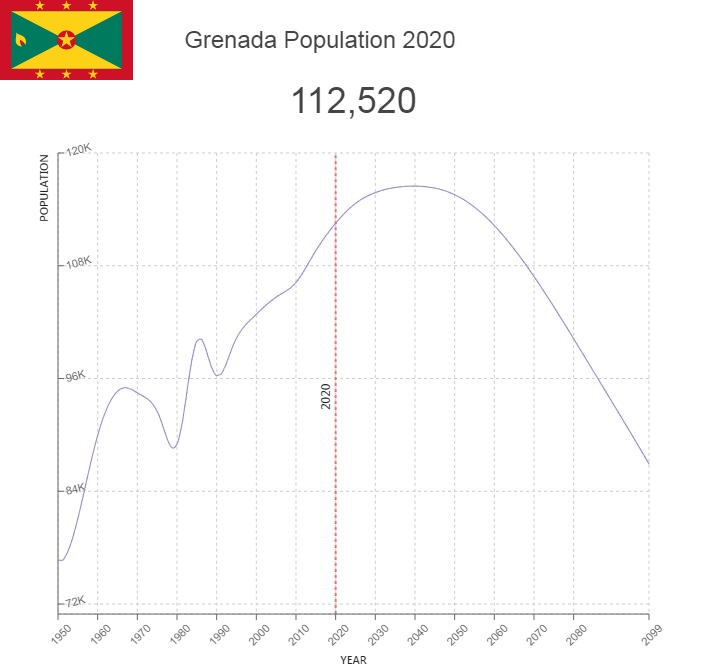 Grenada Population