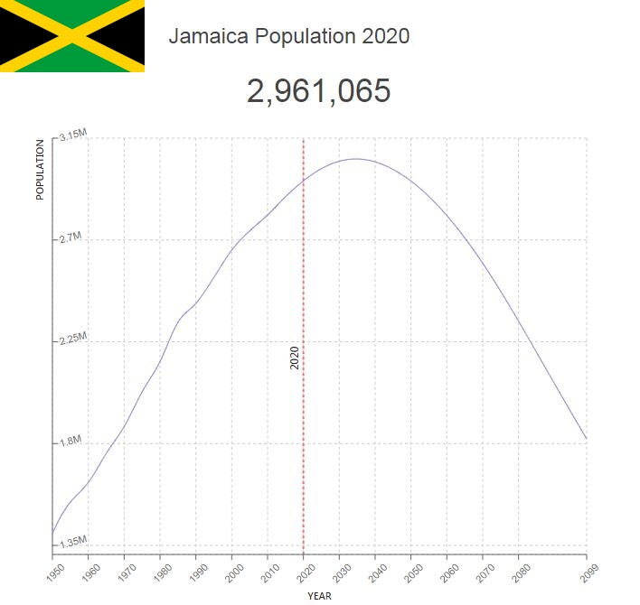 Jamaica Population