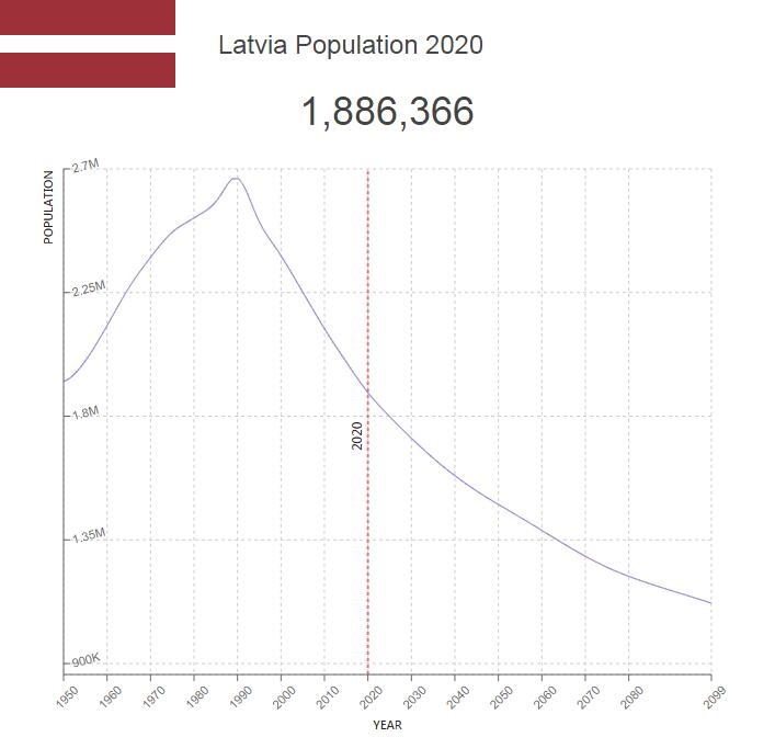 Latvia Population