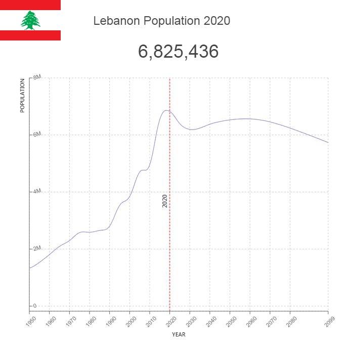 Lebanon Population