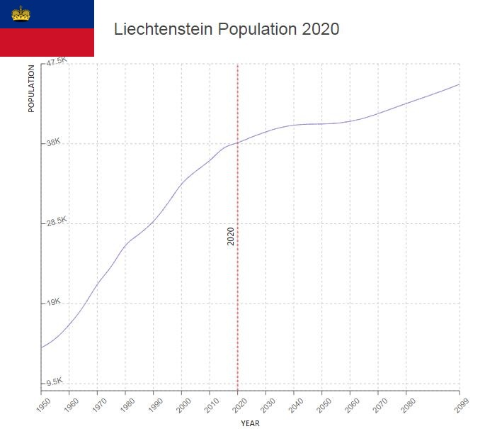 Liechtenstein Population