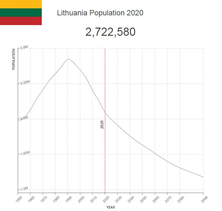 Lithuania Population