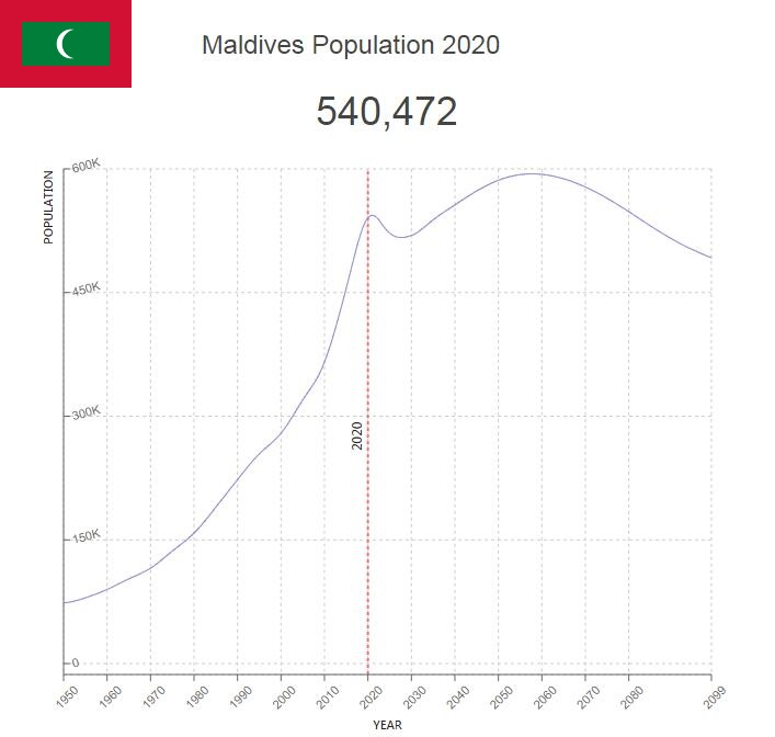 Maldives Population