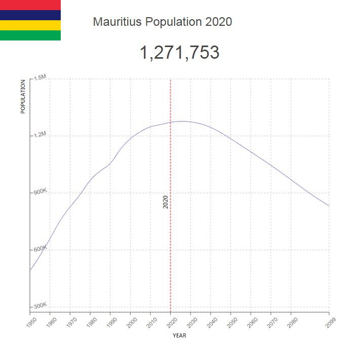 Mauritius Population