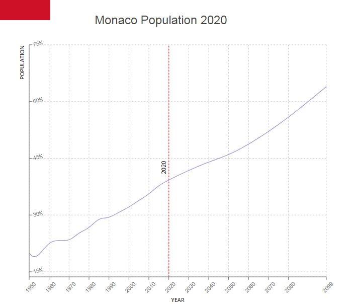 Monaco Population