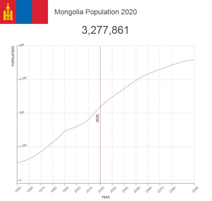 Mongolia Population