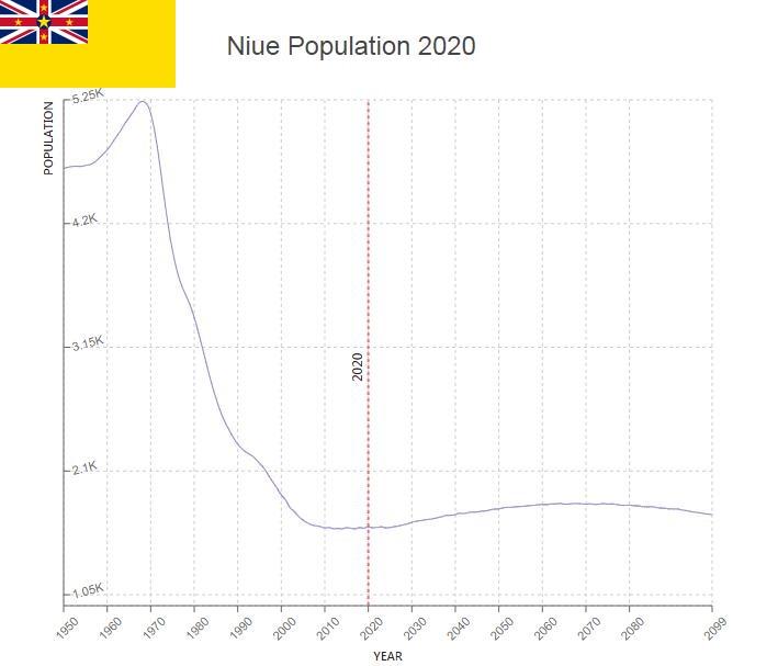 Niue Population