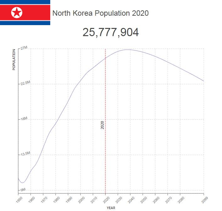 North Korea Population