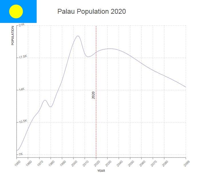 Palau Population