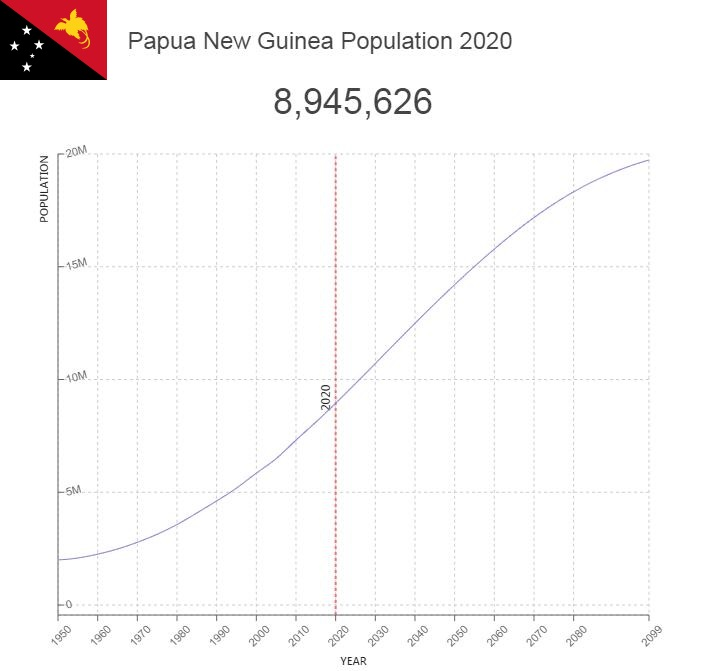Papua New Guinea Population