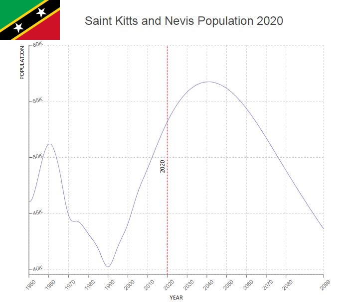 Saint Kitts and Nevis Population
