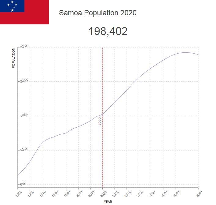 Samoa Population