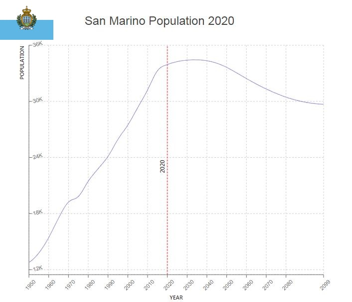 San Marino Population