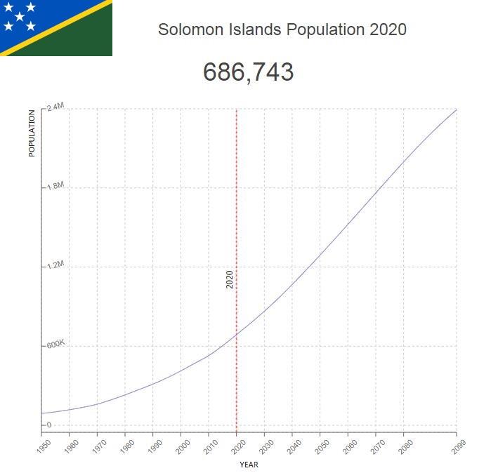 Solomon Islands Population