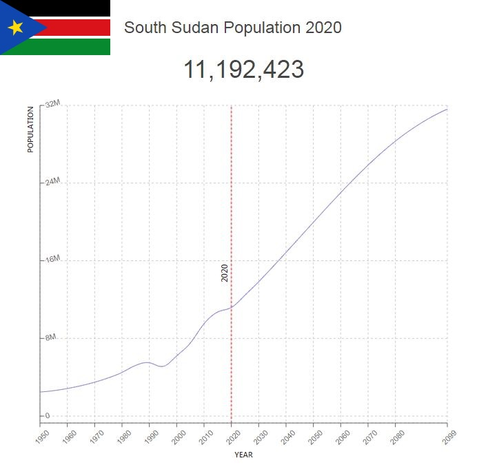 South Sudan Population