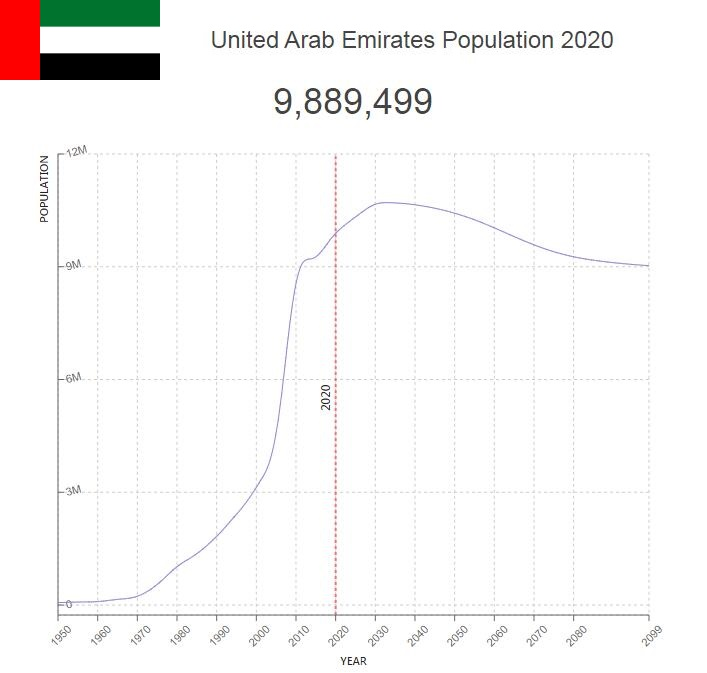 United Arab Emirates Population
