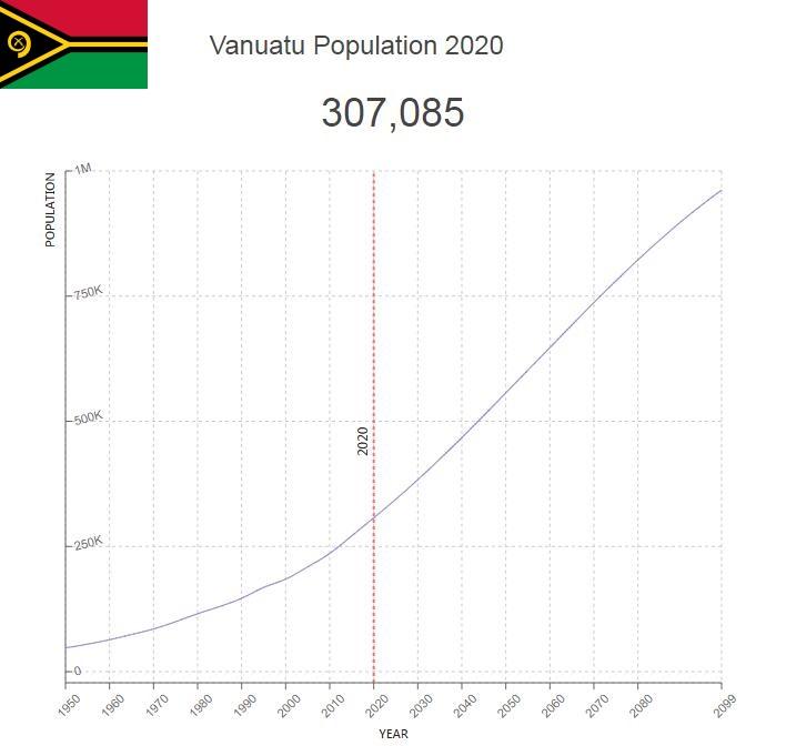 Vanuatu Population