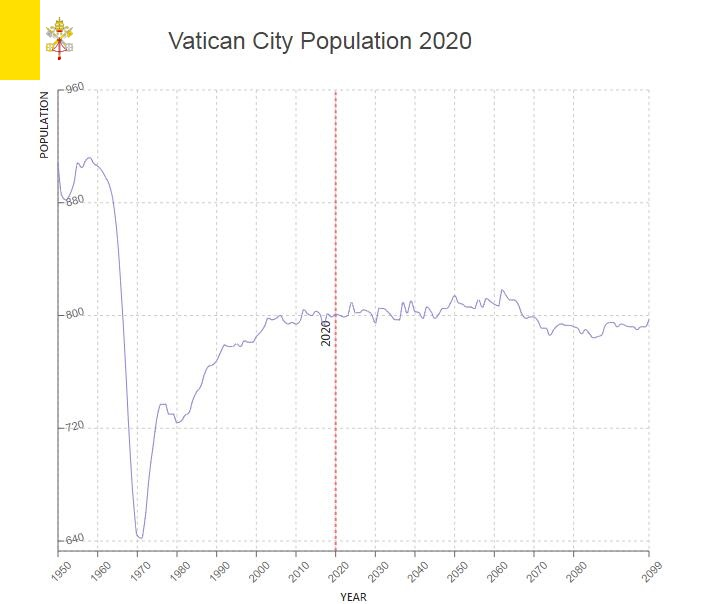 Vatican City Population